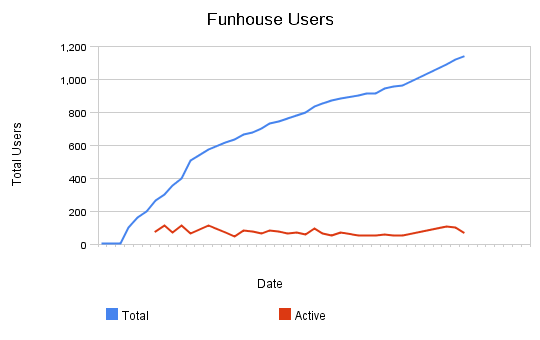 Funhouse_users
