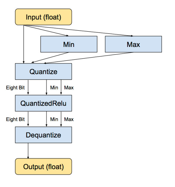 How to Quantize Neural Networks with TensorFlow « Pete Warden's blog