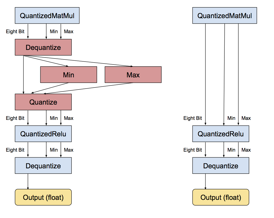 Quantization - PRIMO ai