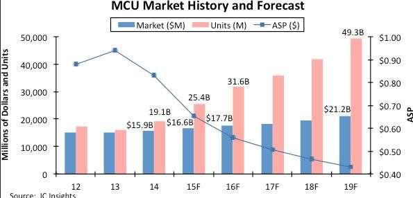 jg07_The_Shape_of_the_MCU_Market_c